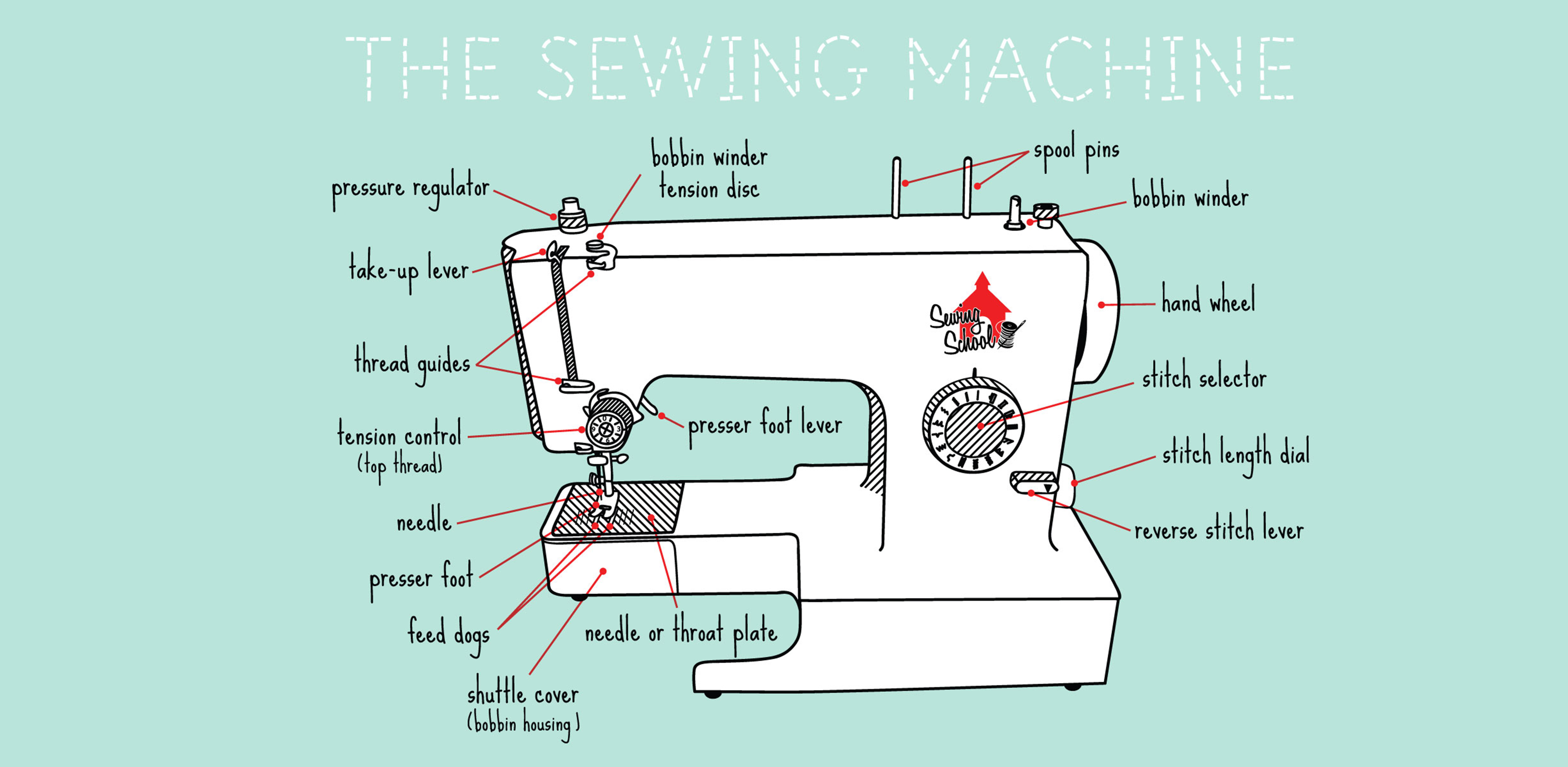 basic sewing machine diagram basic photography diagram Split Air Conditioner Wiring Diagram 110 Volt AC Wiring Colors